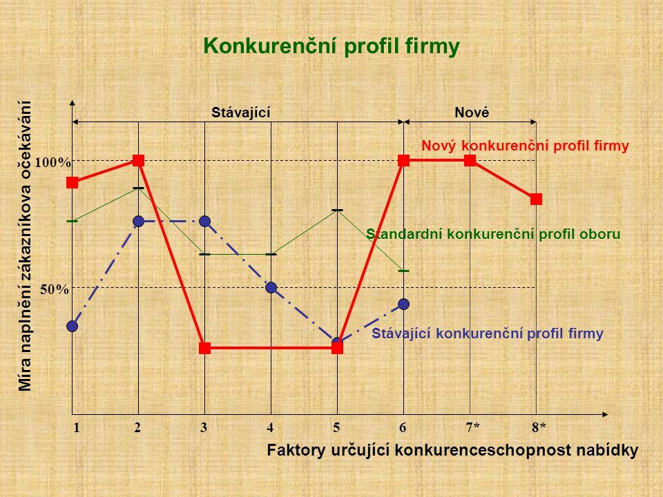 Konkurenční profil firmy