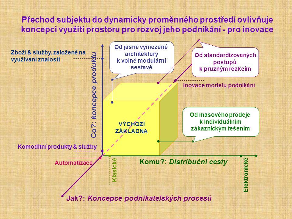 Přechod subjektu do dynamicky proměnného prostředí ovlivňuje koncepci využití prostoru pro rozvoj jeho podnikání - pro inovace