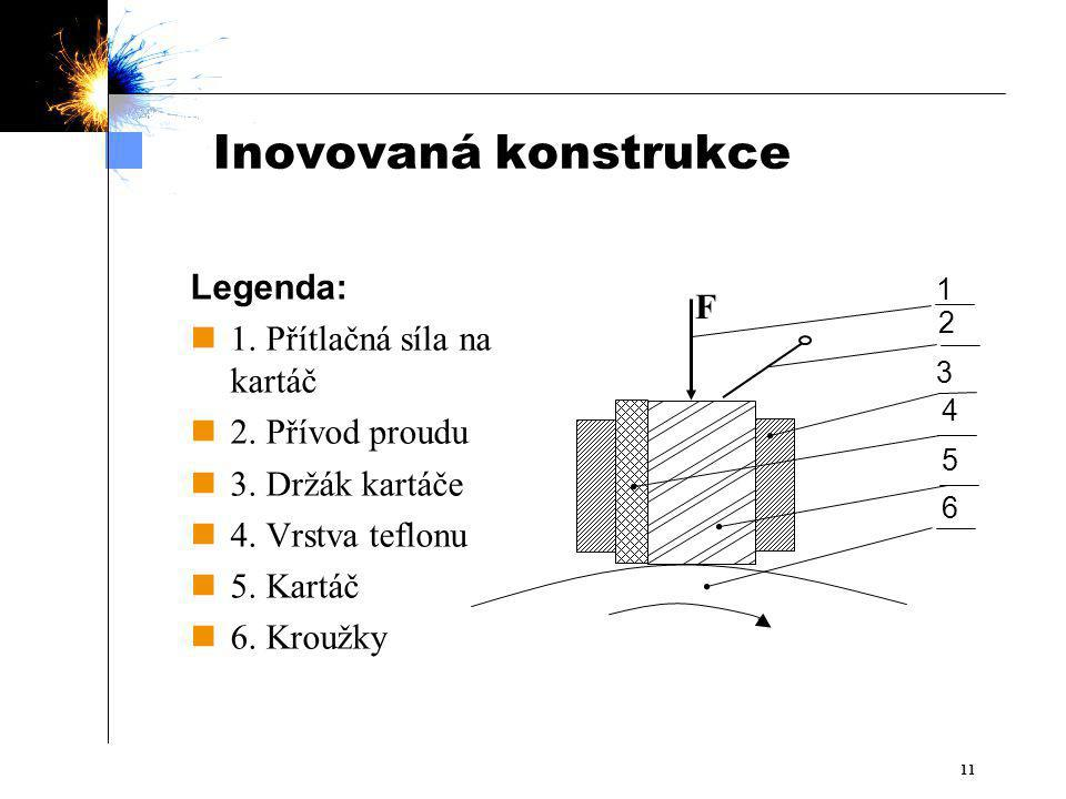 Inovovaná konstrukce Legenda: 1. Přítlačná síla na kartáč F