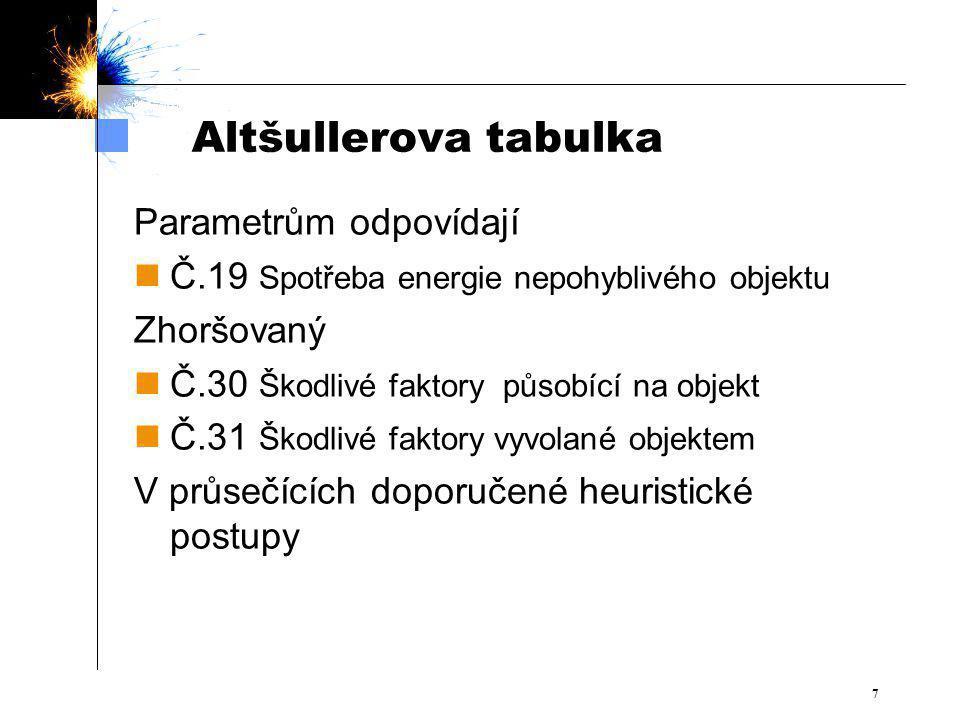 Altšullerova tabulka Parametrům odpovídají