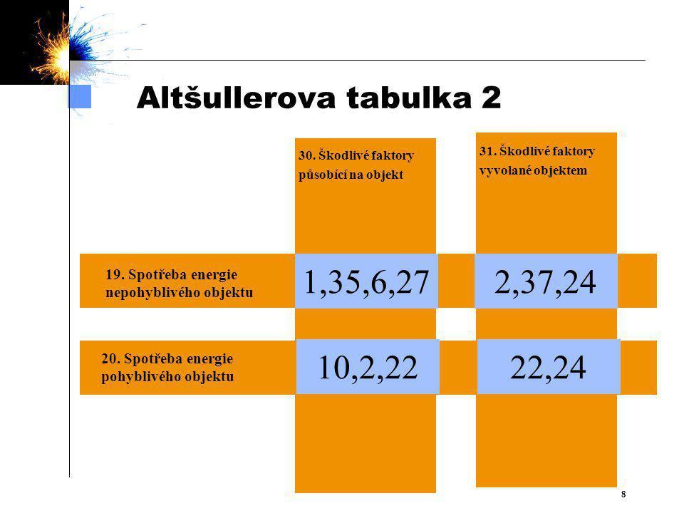 Altšullerova tabulka 2 31. Škodlivé faktory. vyvolané objektem. 30. Škodlivé faktory. působící na objekt.