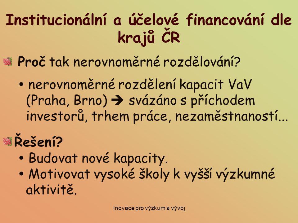 Institucionální a účelové financování dle krajů ČR