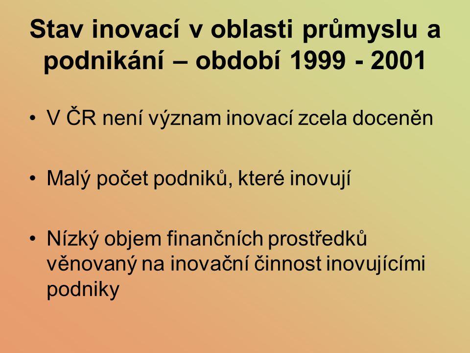 Stav inovací v oblasti průmyslu a podnikání – období 1999 - 2001