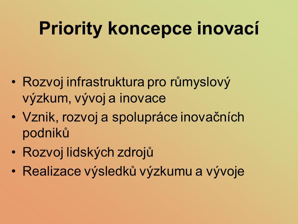 Priority koncepce inovací