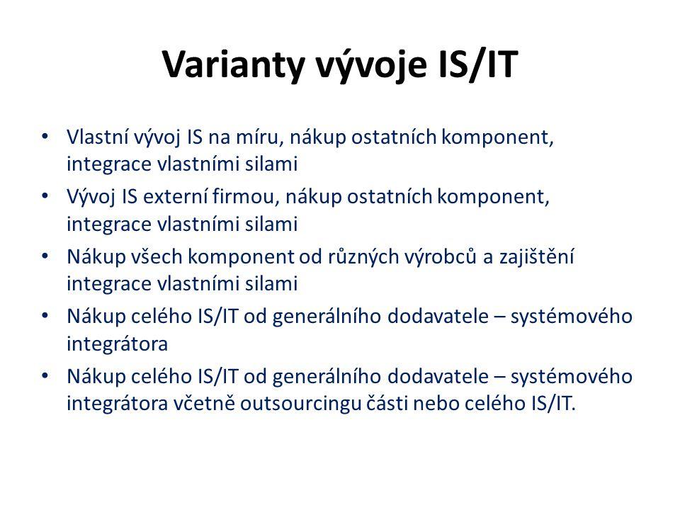 Varianty vývoje IS/IT Vlastní vývoj IS na míru, nákup ostatních komponent, integrace vlastními silami.