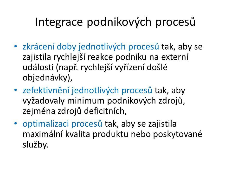 Integrace podnikových procesů