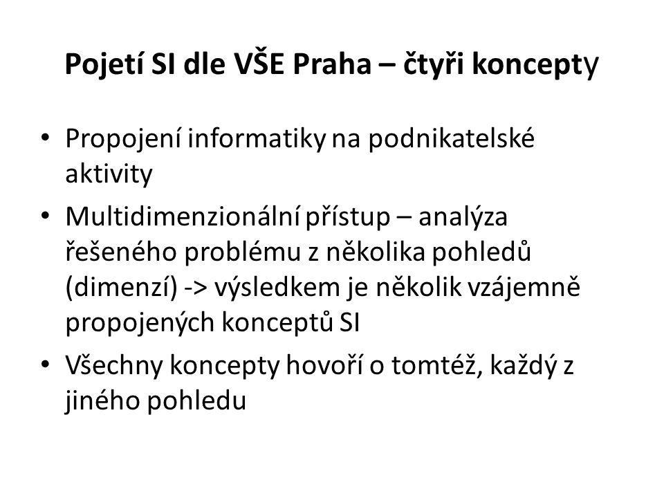 Pojetí SI dle VŠE Praha – čtyři koncepty