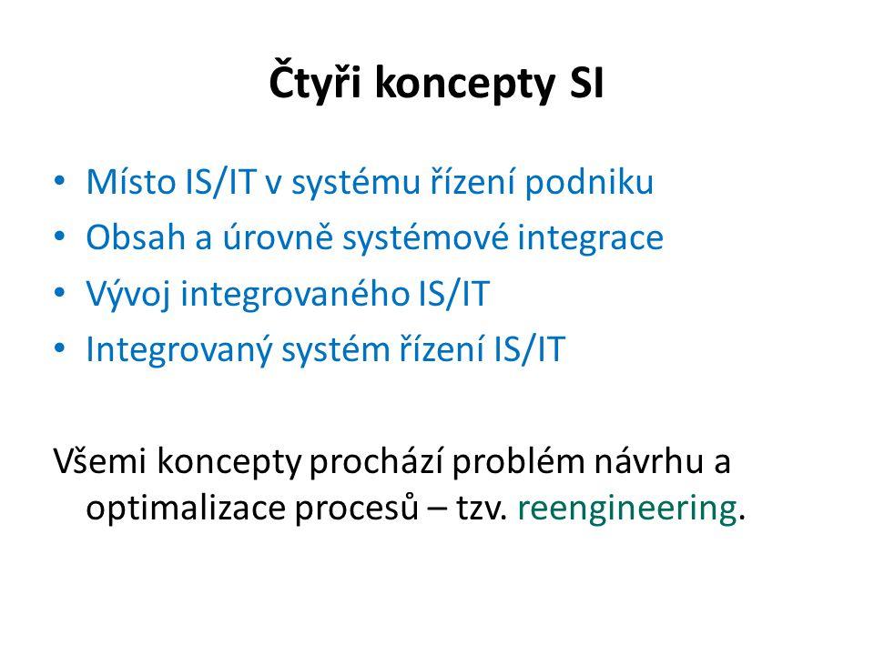 Čtyři koncepty SI Místo IS/IT v systému řízení podniku