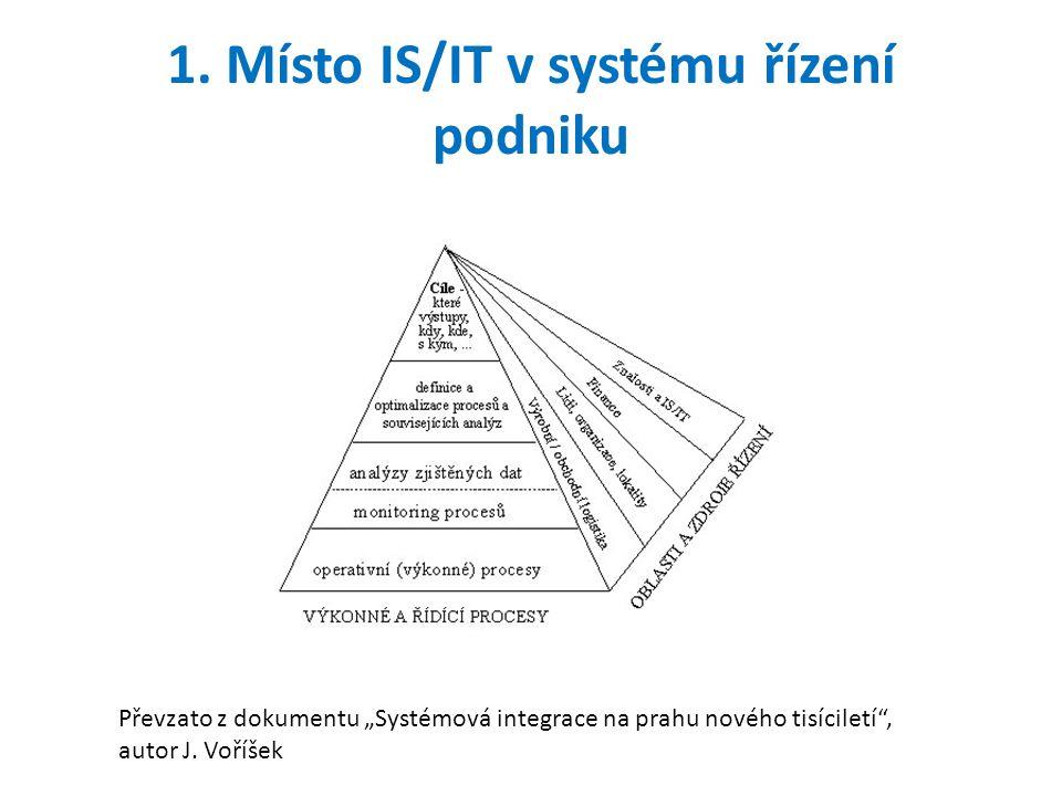1. Místo IS/IT v systému řízení podniku