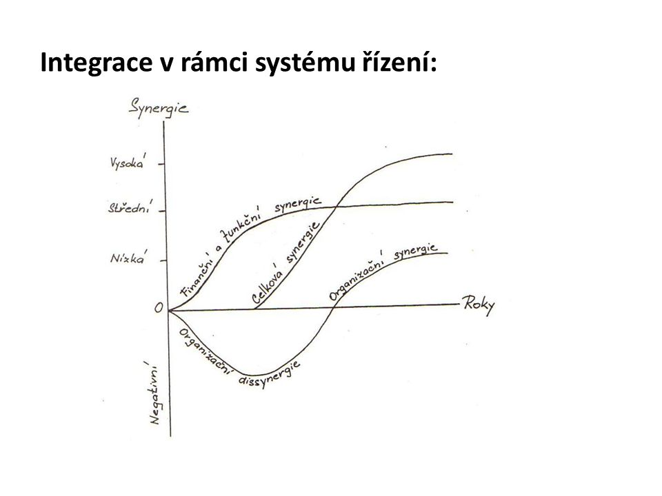 Integrace v rámci systému řízení: