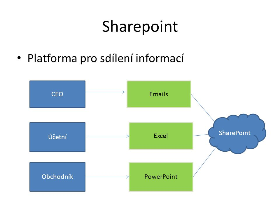 Sharepoint Platforma pro sdílení informací CEO Emails SharePoint