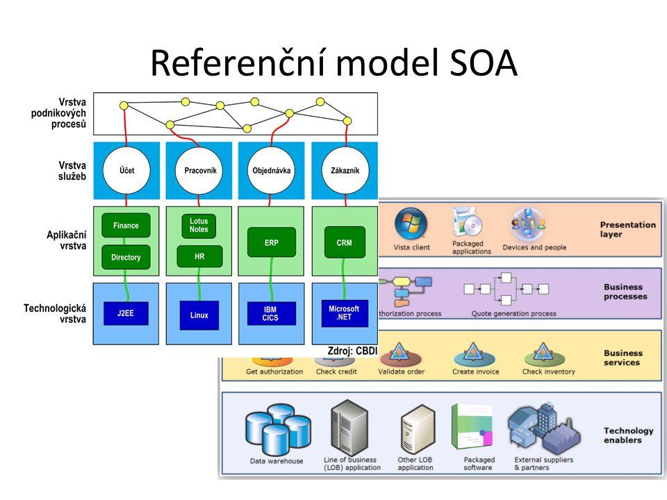 Referenční model SOA