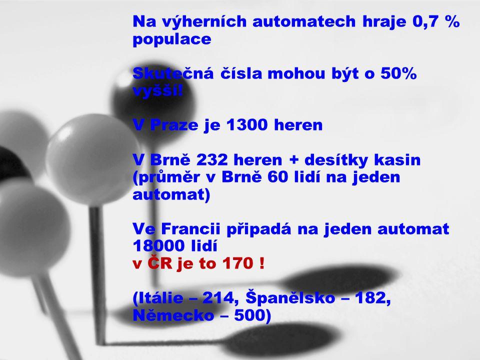 Na výherních automatech hraje 0,7 % populace Skutečná čísla mohou být o 50% vyšší.