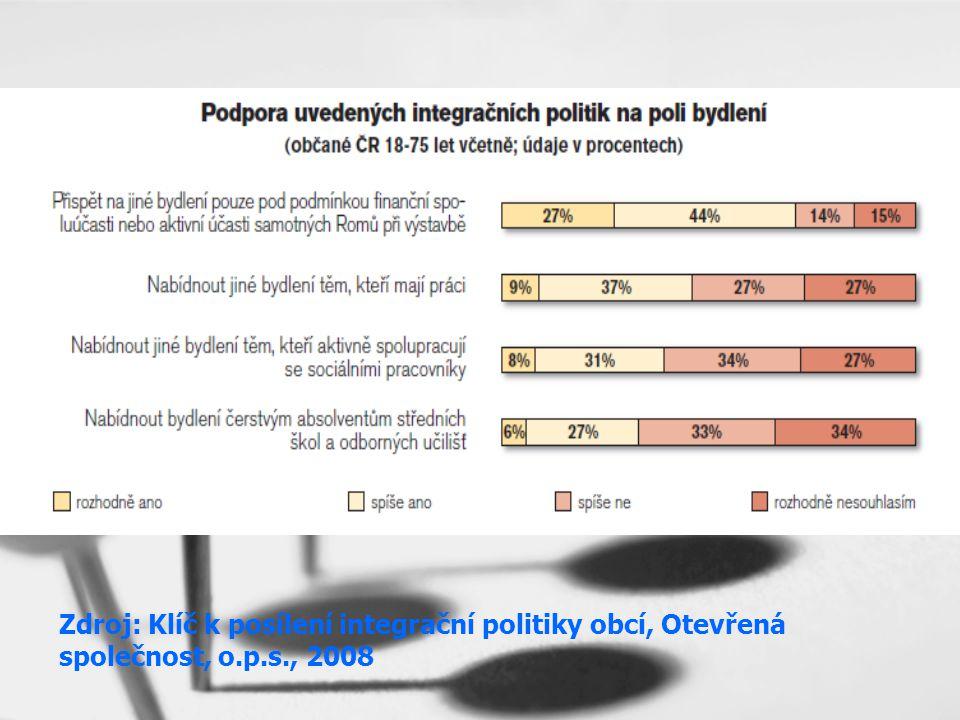 Zdroj: Klíč k posílení integrační politiky obcí, Otevřená společnost, o.p.s., 2008