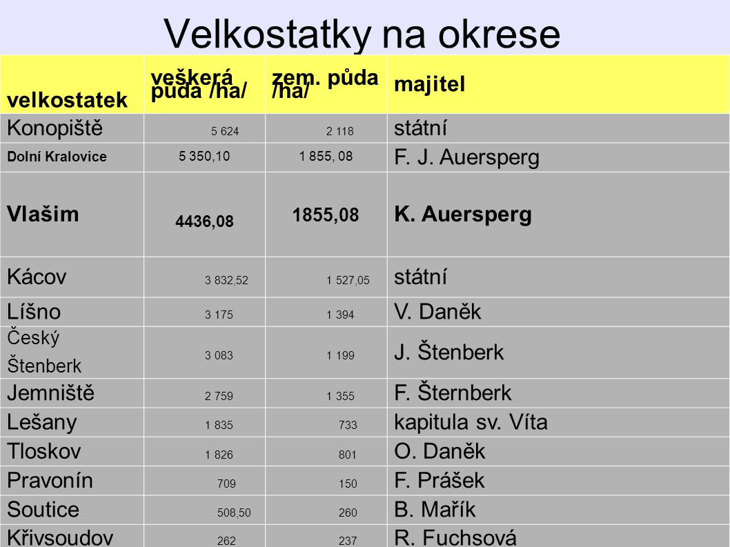 Velkostatky na okrese velkostatek veškerá půda /ha/ zem. půda /ha/