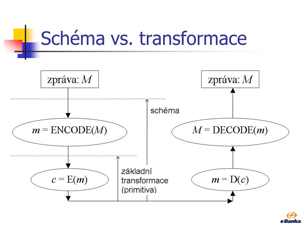 Schéma vs. transformace