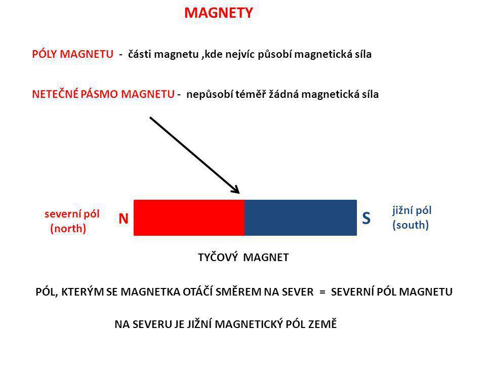 MAGNETY PÓLY MAGNETU - části magnetu ,kde nejvíc působí magnetická síla. NETEČNÉ PÁSMO MAGNETU - nepůsobí téměř žádná magnetická síla.