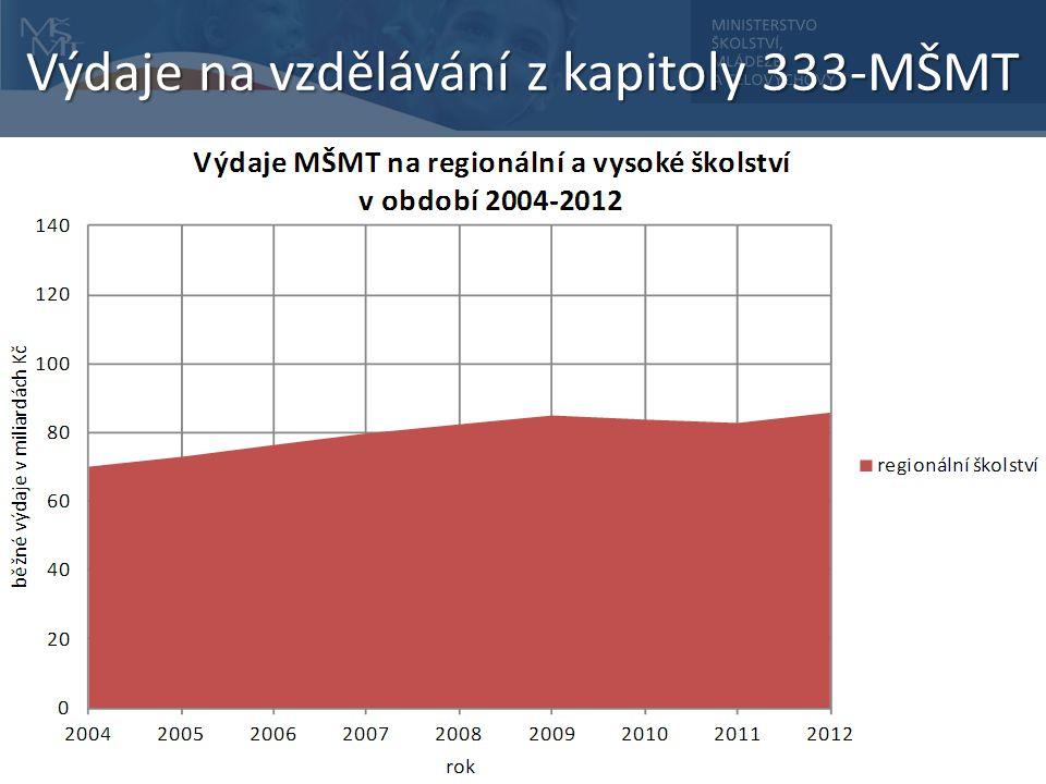 Výdaje na vzdělávání z kapitoly 333-MŠMT