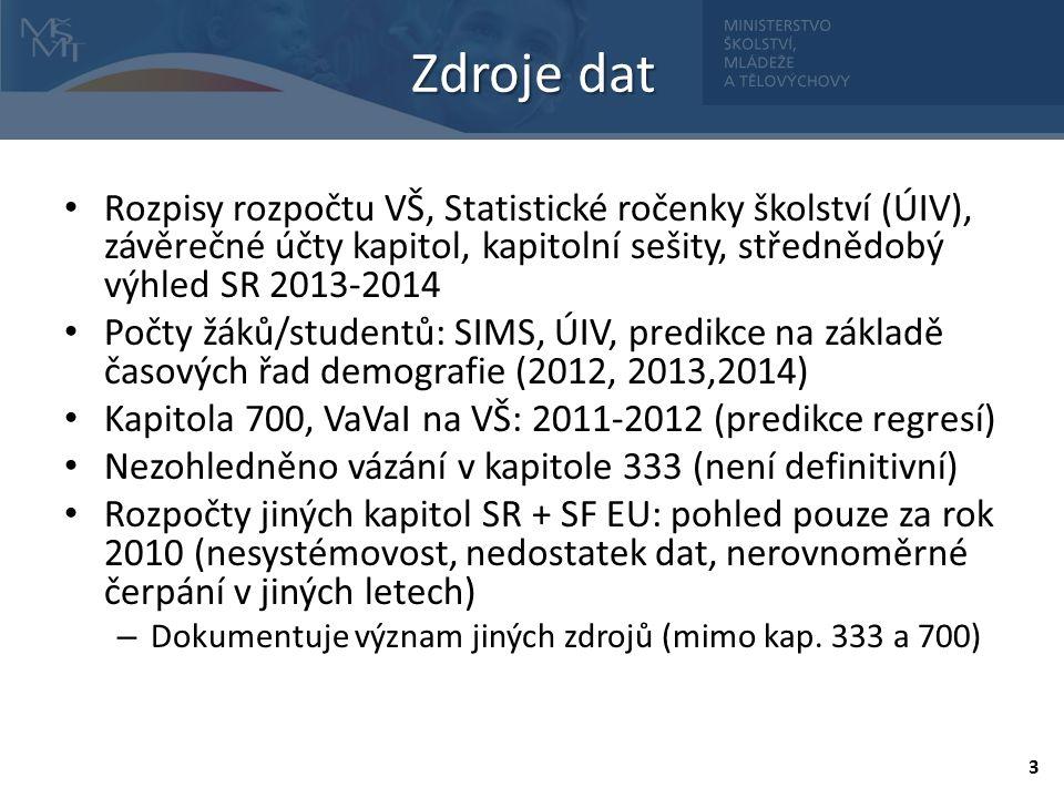 Zdroje dat Rozpisy rozpočtu VŠ, Statistické ročenky školství (ÚIV), závěrečné účty kapitol, kapitolní sešity, střednědobý výhled SR 2013-2014.