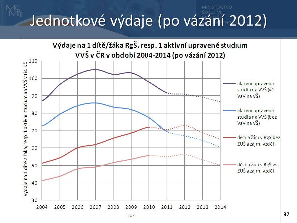 Jednotkové výdaje (po vázání 2012)