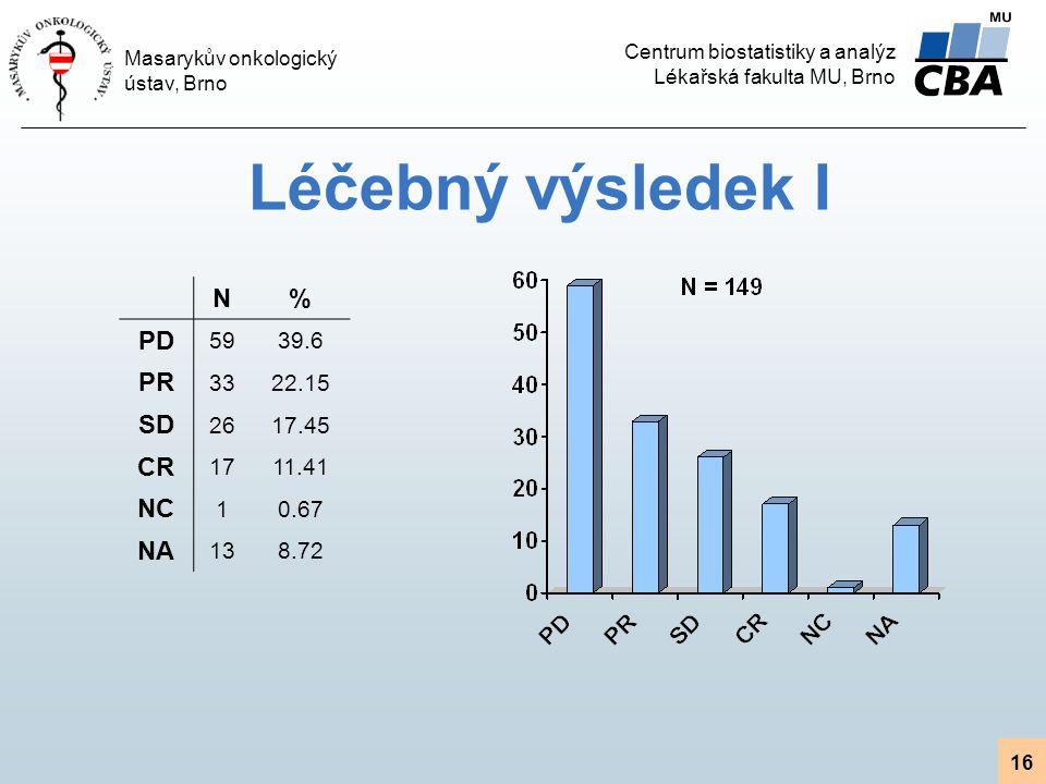 Léčebný výsledek I N % PD PR SD CR NC NA 59 39.6 33 22.15 26 17.45 17