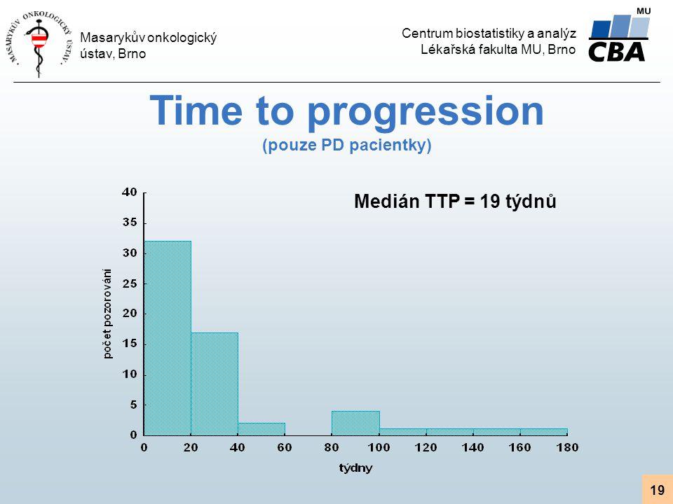Time to progression (pouze PD pacientky)
