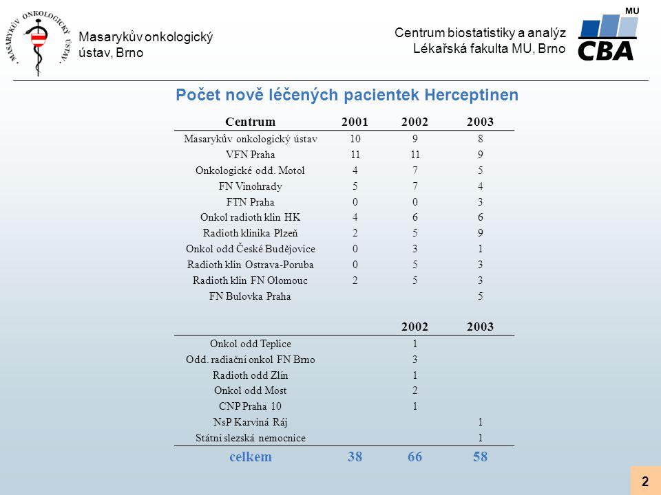 Počet nově léčených pacientek Herceptinen