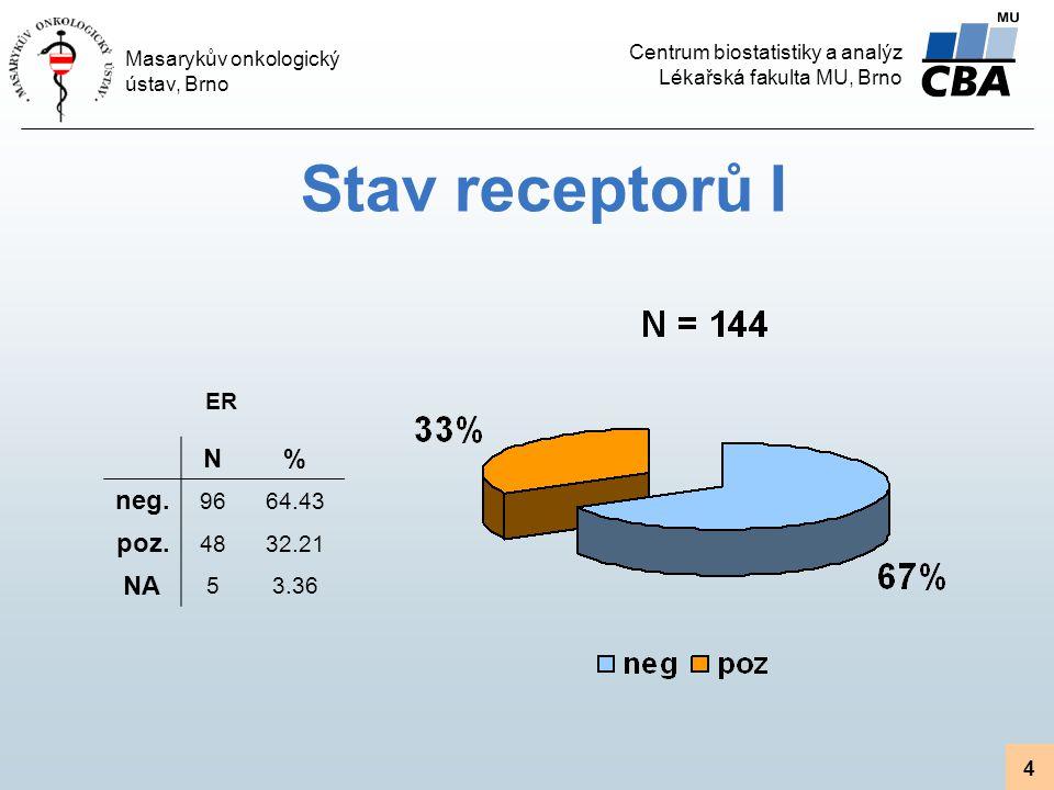 Stav receptorů I ER N % neg. 96 64.43 poz. 48 32.21 NA 5 3.36