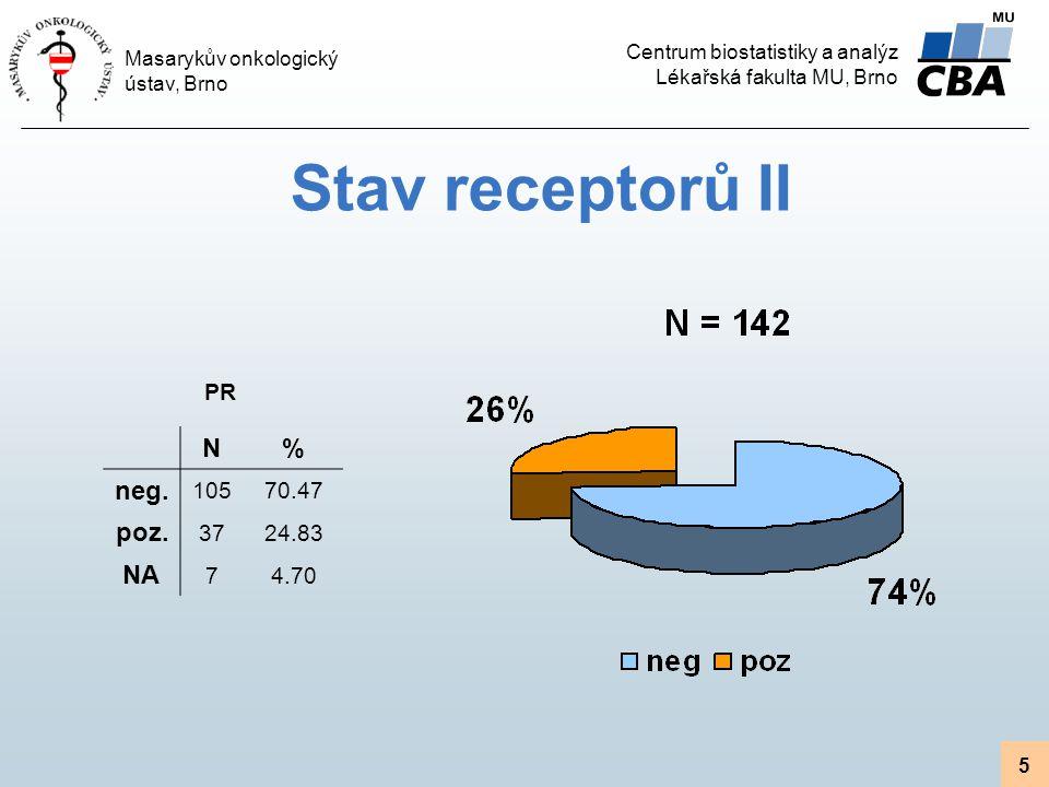 Stav receptorů II PR N % neg. 105 70.47 poz. 37 24.83 NA 7 4.70