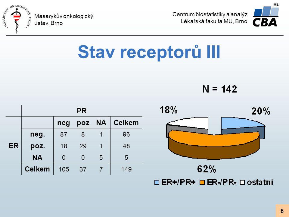 Stav receptorů III PR neg poz NA Celkem ER neg. poz. 87 8 1 96 18 29