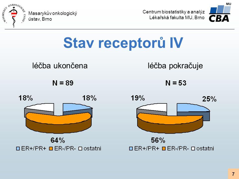 Stav receptorů IV léčba ukončena léčba pokračuje