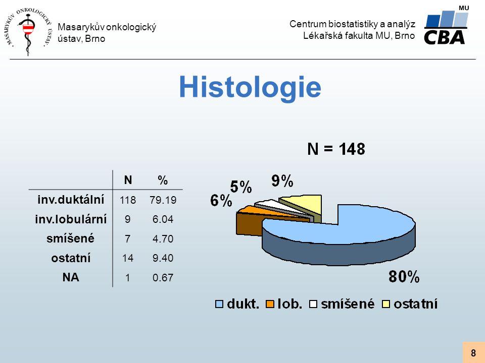 Histologie N % inv.duktální inv.lobulární smíšené ostatní NA 118 79.19