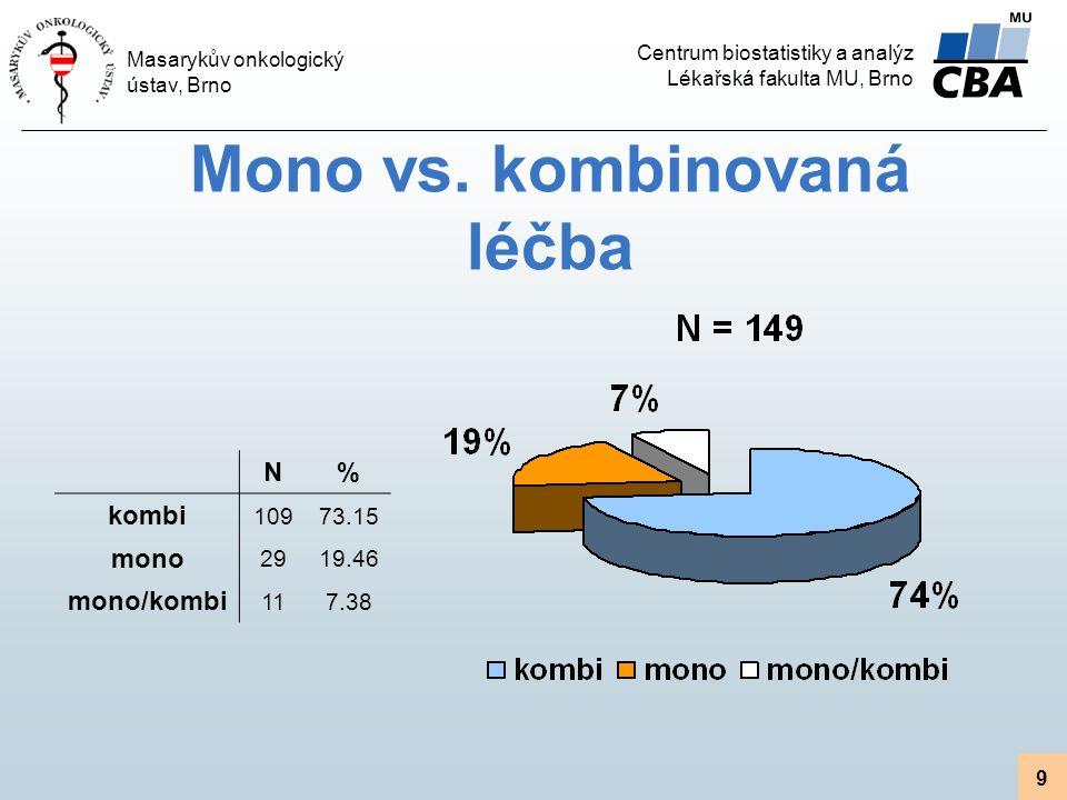 Mono vs. kombinovaná léčba