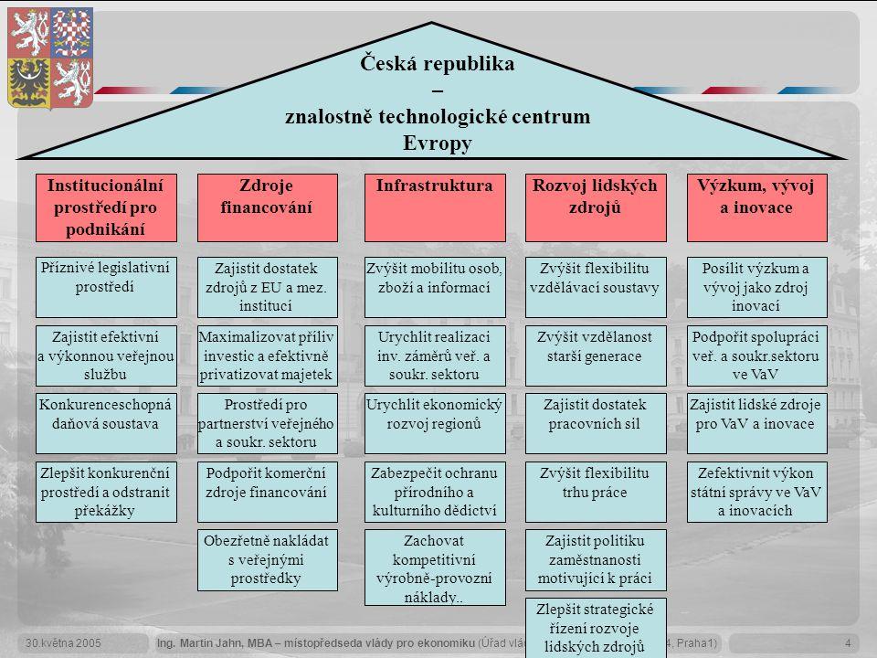 Česká republika – znalostně technologické centrum Evropy