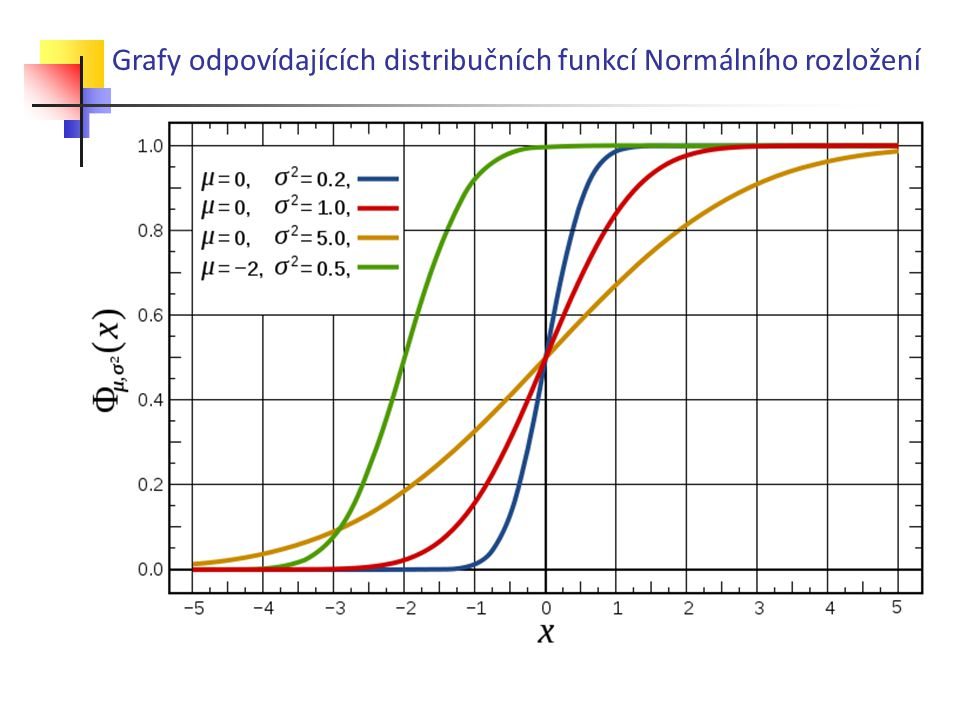 Grafy odpovídajících distribučních funkcí Normálního rozložení