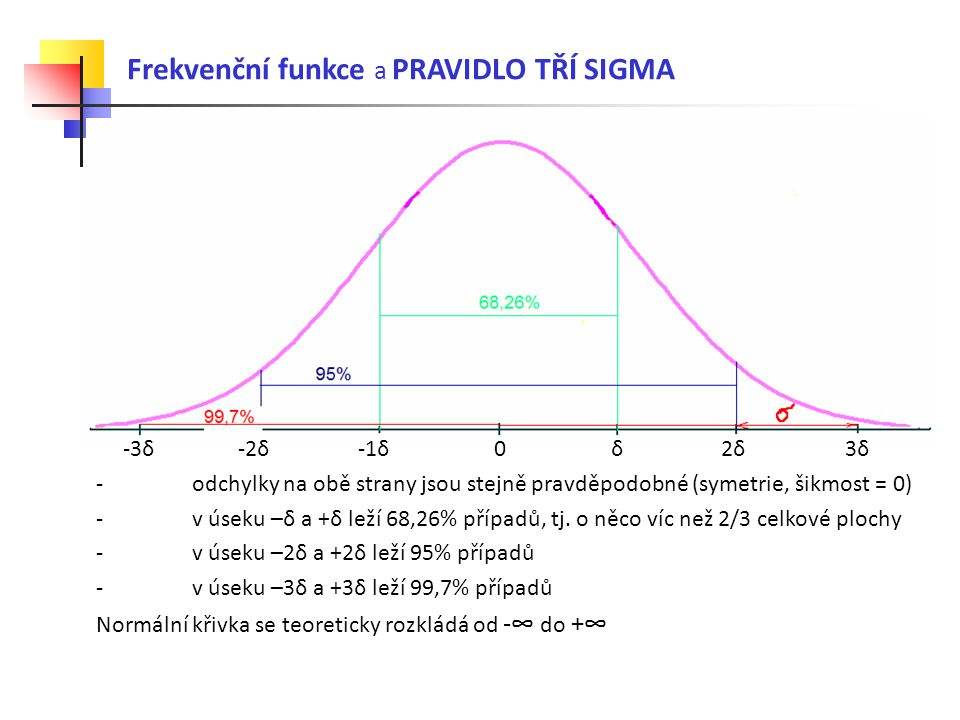 Frekvenční funkce a PRAVIDLO TŘÍ SIGMA