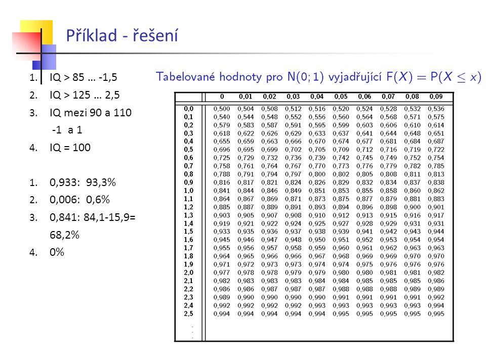 Příklad - řešení IQ > 85 … -1,5 IQ > 125 … 2,5 IQ mezi 90 a 110
