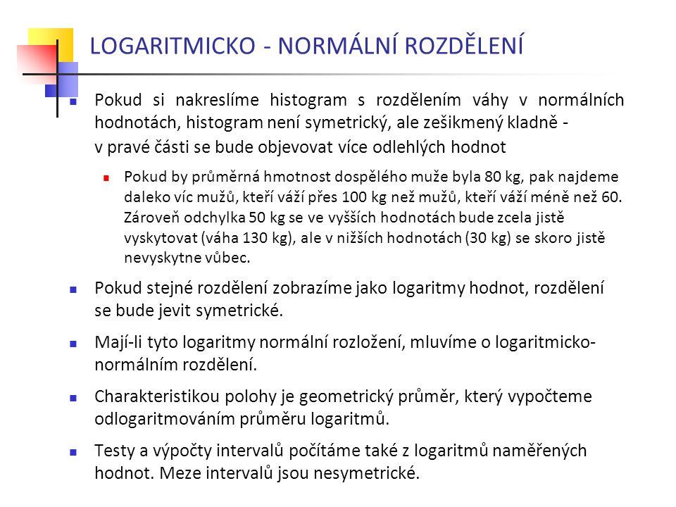 LOGARITMICKO - NORMÁLNÍ ROZDĚLENÍ