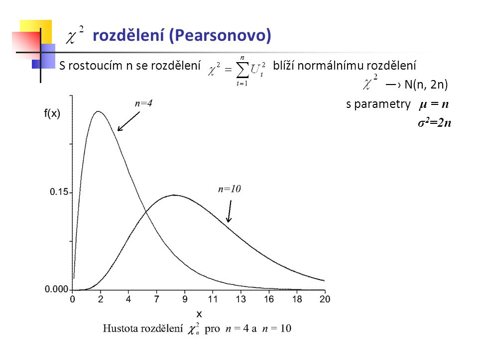 rozdělení (Pearsonovo)