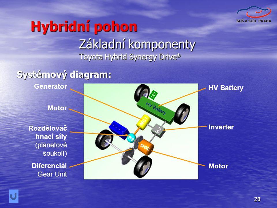 Základní komponenty Toyota Hybrid Synergy Drive®