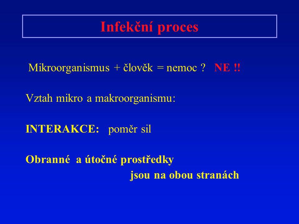 Infekční proces Mikroorganismus + člověk = nemoc NE !!