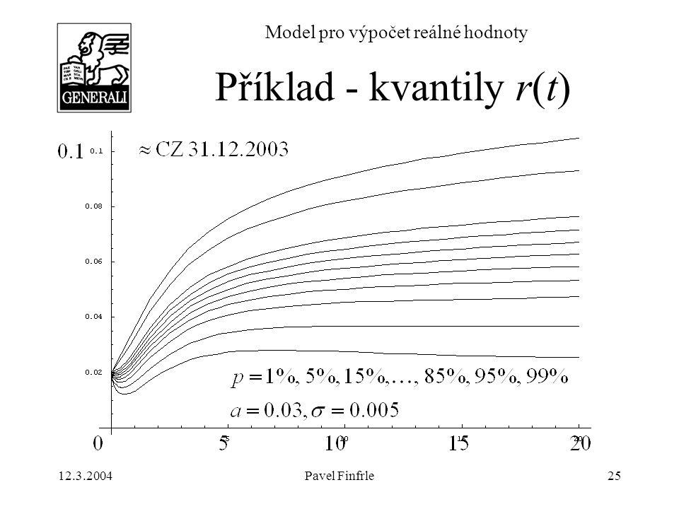 Příklad - kvantily r(t)