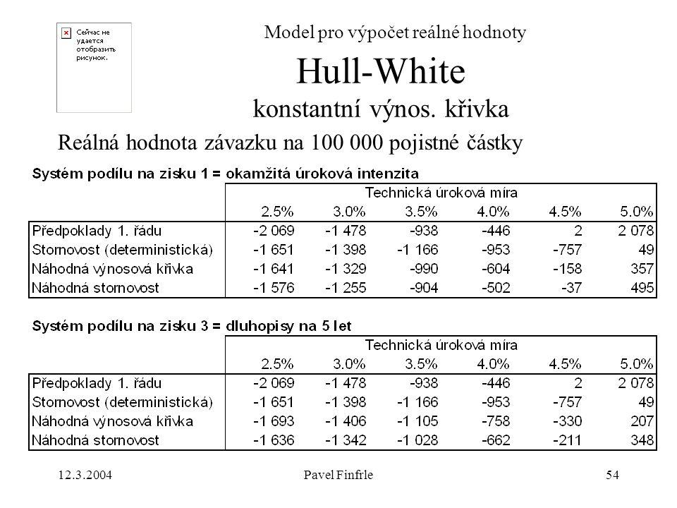 Hull-White konstantní výnos. křivka