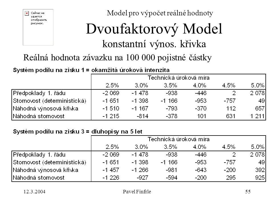 Dvoufaktorový Model konstantní výnos. křivka