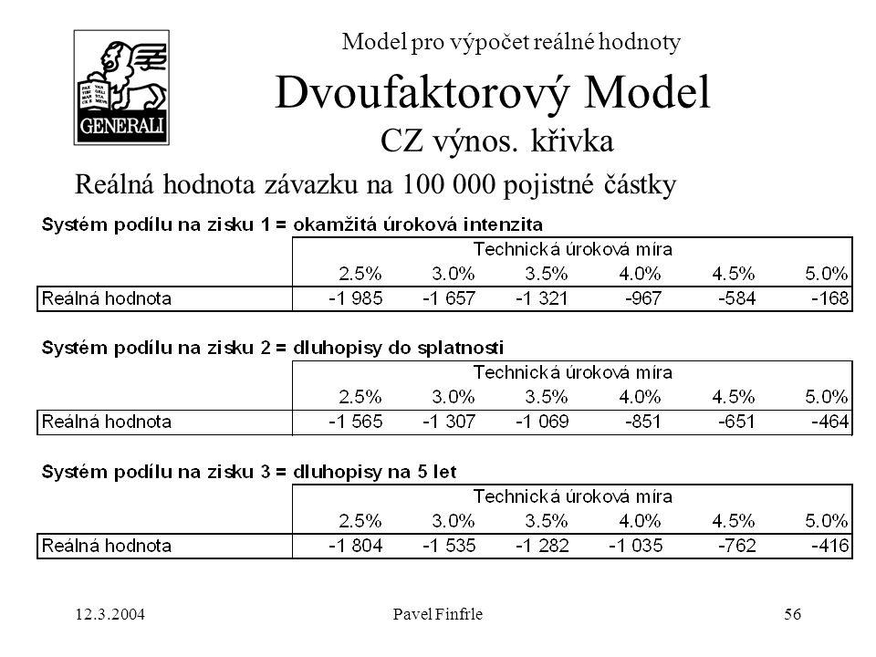 Dvoufaktorový Model CZ výnos. křivka