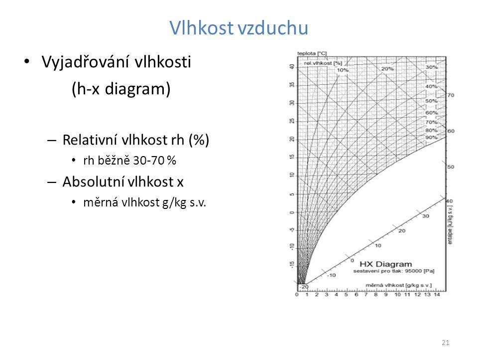 Vlhkost vzduchu Vyjadřování vlhkosti (h-x diagram)