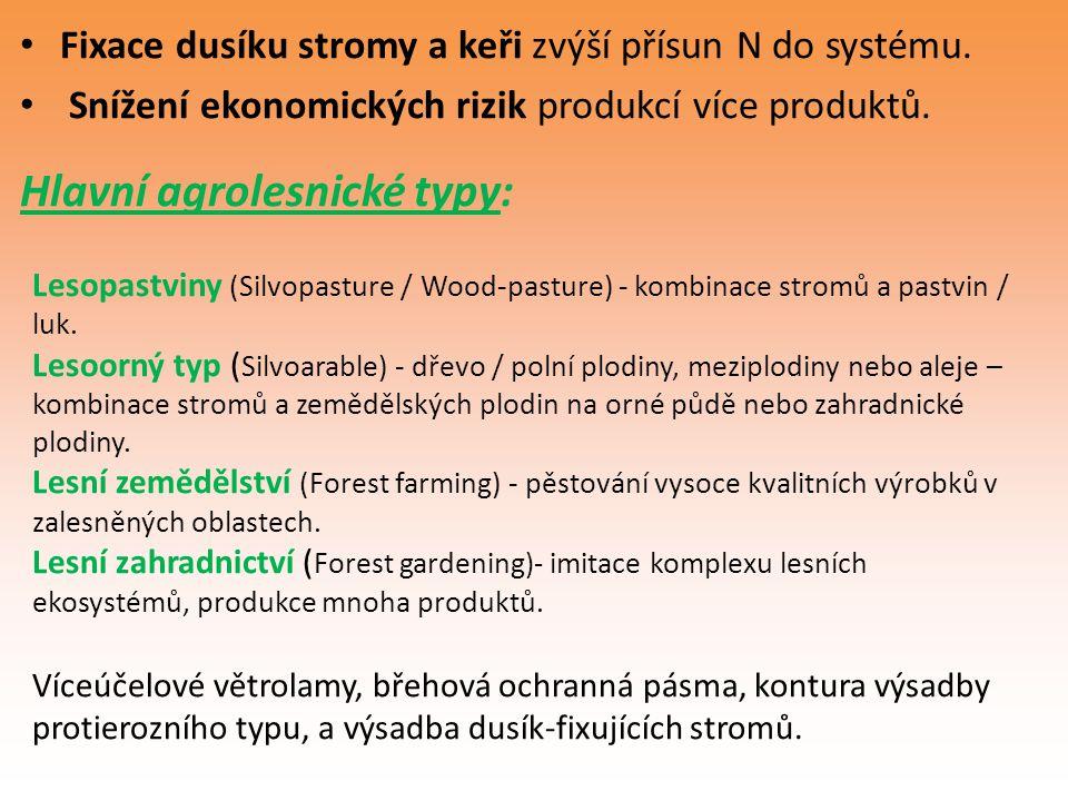 Hlavní agrolesnické typy:
