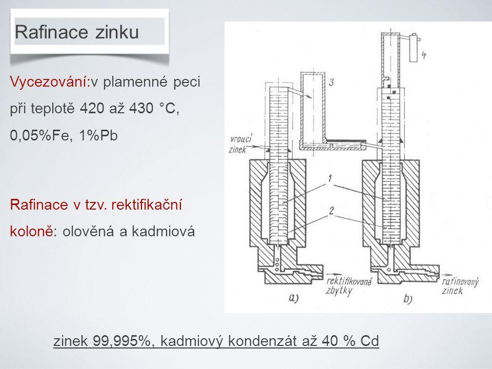 Rafinace zinku Vycezování:v plamenné peci při teplotě 420 až 430 °C, 0,05%Fe, 1%Pb. Rafinace v tzv. rektifikační koloně: olověná a kadmiová.