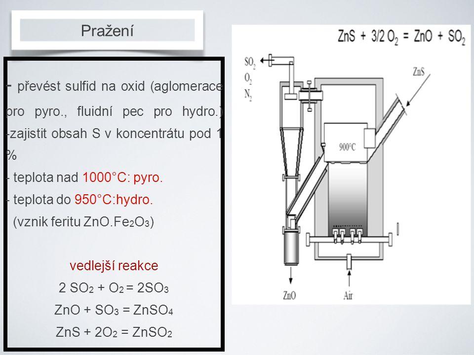 Pražení - převést sulfid na oxid (aglomerace pro pyro., fluidní pec pro hydro.) -zajistit obsah S v koncentrátu pod 1 %