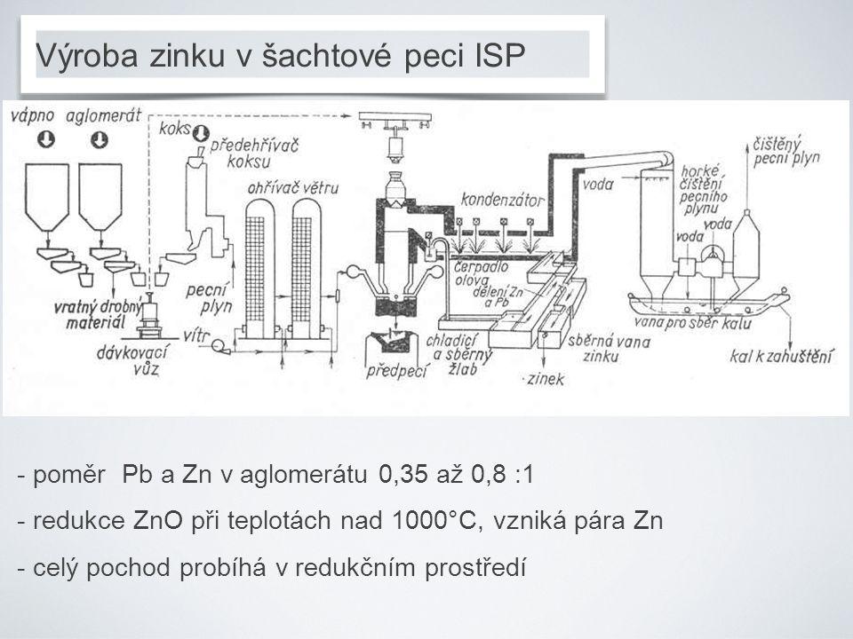 Výroba zinku v šachtové peci ISP